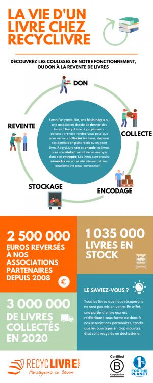 infographie la vie d'un livre chez RecycLivre